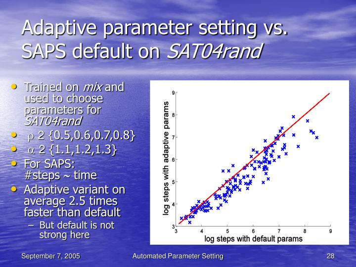 Adaptive parameter setting vs. SAPS default on
