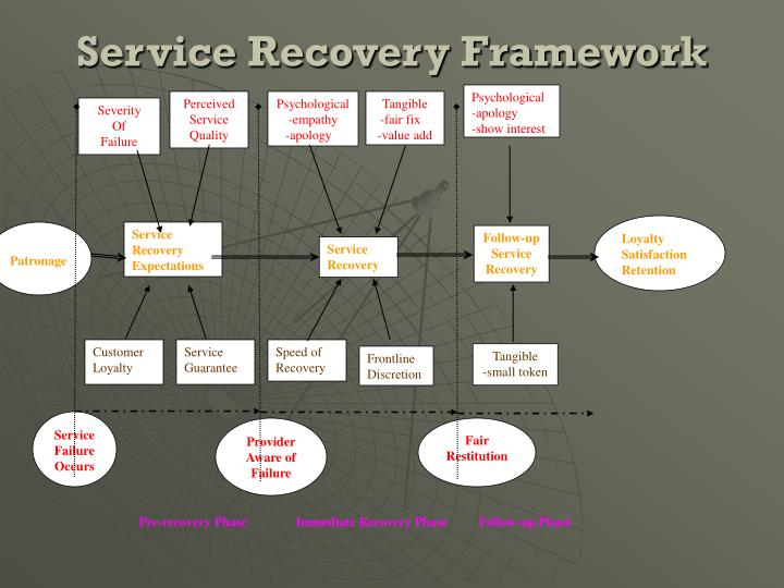 Service Recovery Framework
