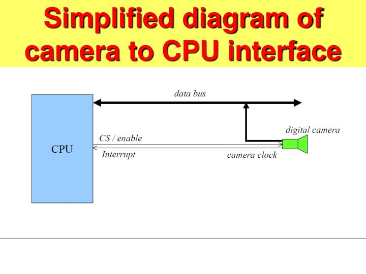 Simplified diagram of camera to CPU interface