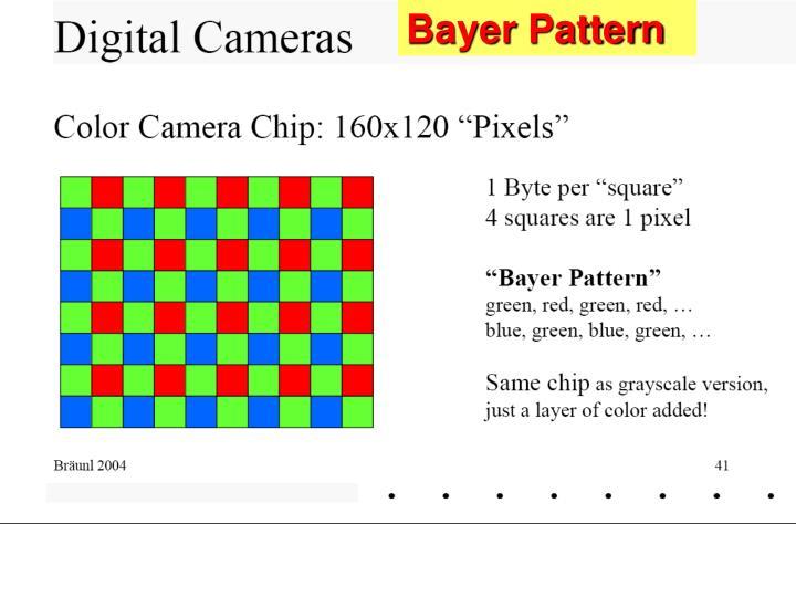 Bayer Pattern