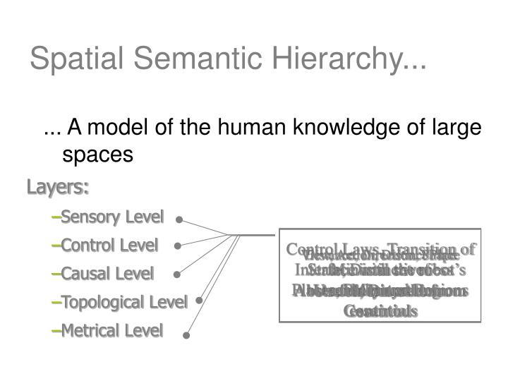 Spatial Semantic Hierarchy...