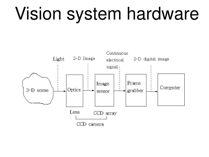 Vision system hardware