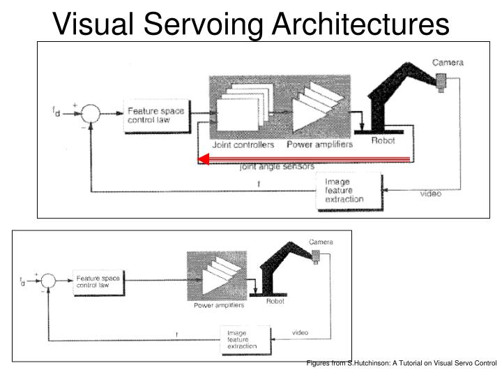 Visual Servoing Architectures