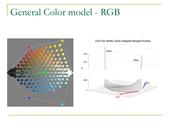General Color model - RGB