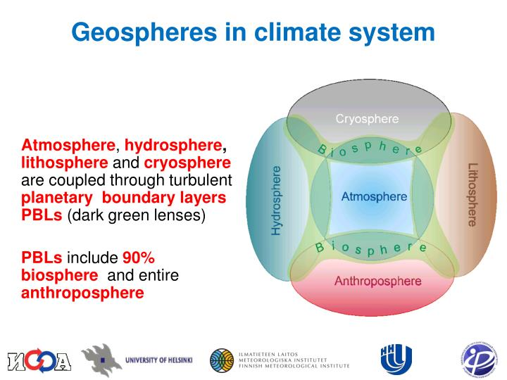 Geospheres in climate system