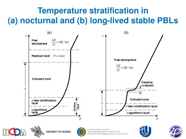 Temperature stratification in                             (a) nocturnal and (b) long-lived stable PBLs