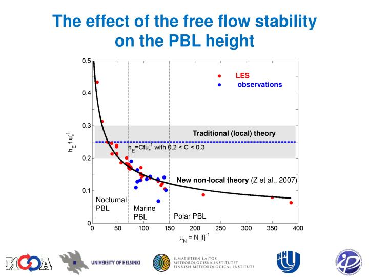 The effect of the free flow stability