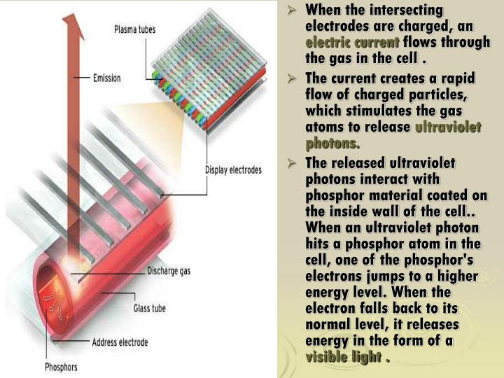 When the intersecting electrodes are charged, an