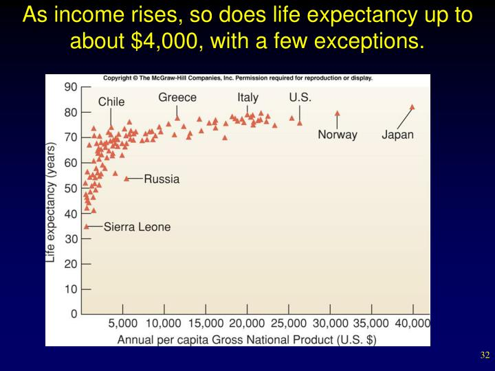 As income rises, so does life expectancy up to about $4,000, with a few exceptions.