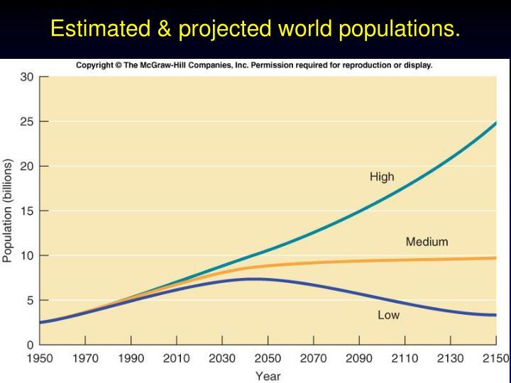 Estimated & projected world populations.