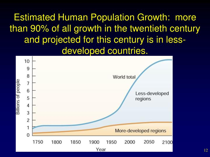 Estimated Human Population Growth:  more than 90% of all growth in the twentieth century and projected for this century is in less-developed countries.