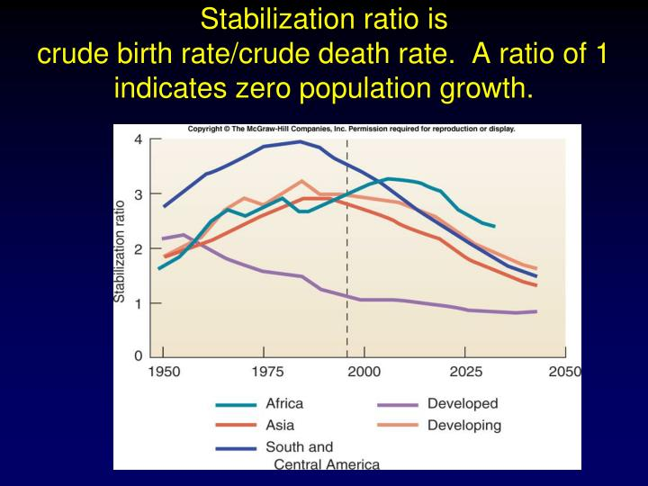 Stabilization ratio is