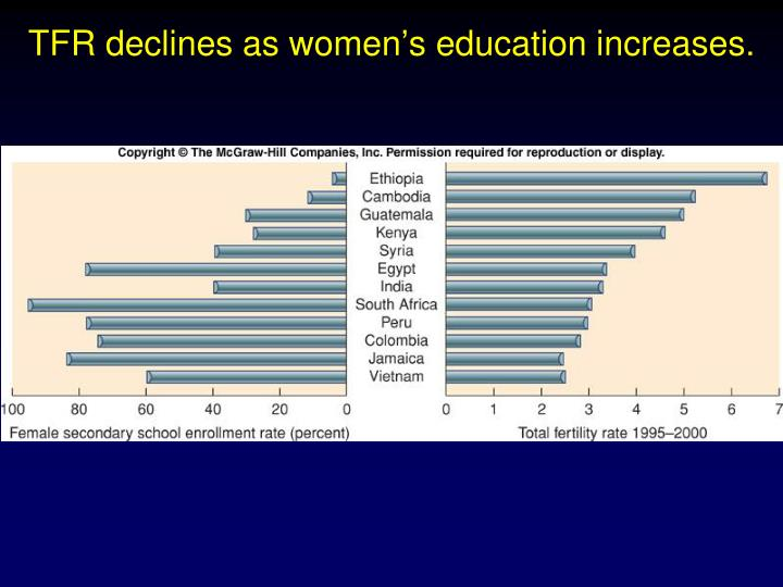 TFR declines as women's education increases.