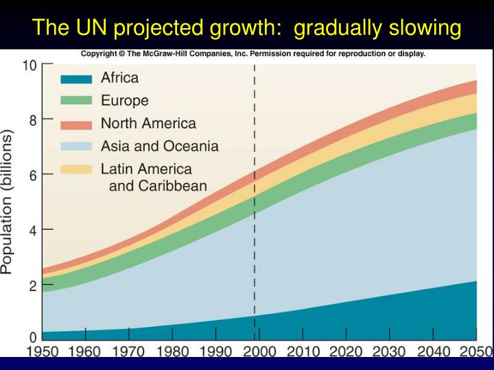 The UN projected growth:  gradually slowing
