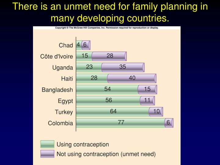 There is an unmet need for family planning in many developing countries.