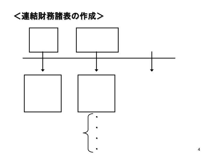 <連結財務諸表の作成>