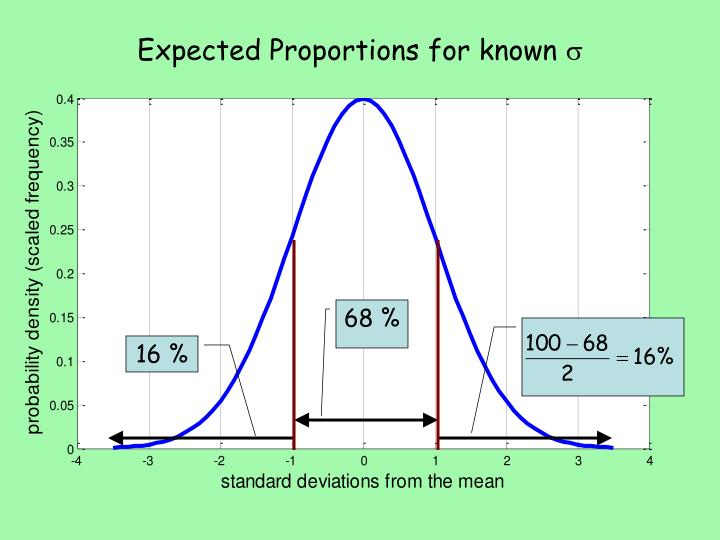 Expected Proportions for known