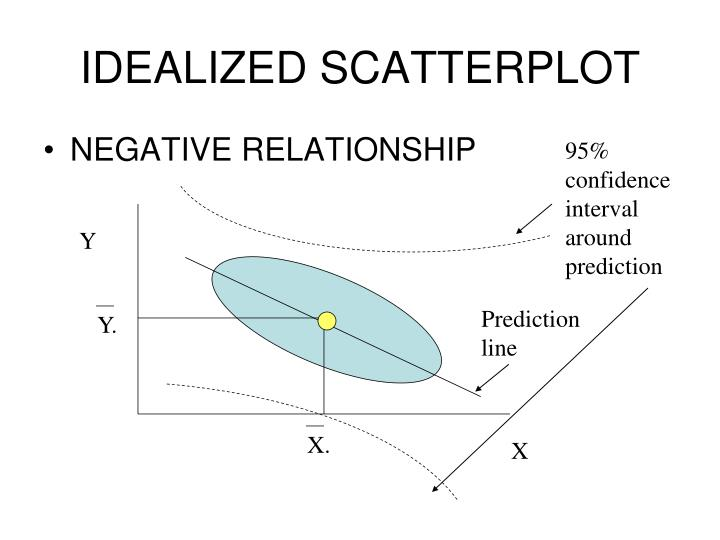 IDEALIZED SCATTERPLOT