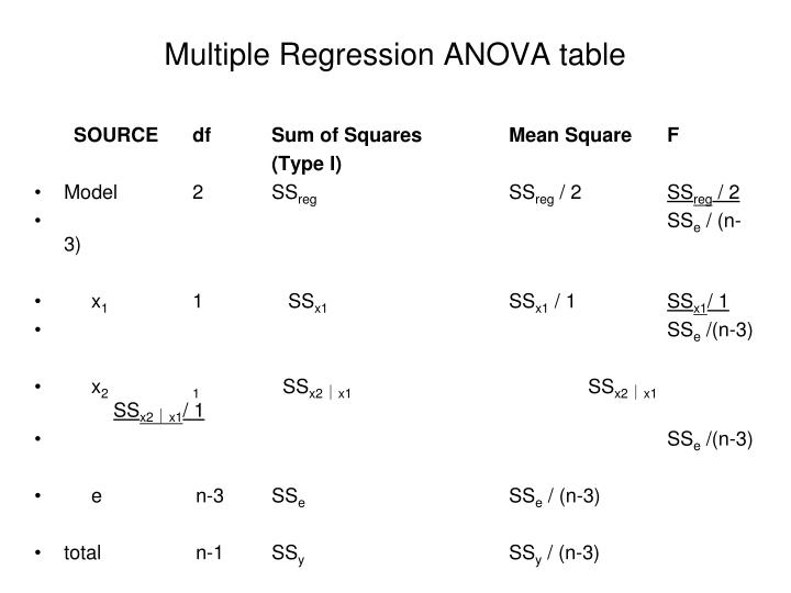 Multiple Regression ANOVA table