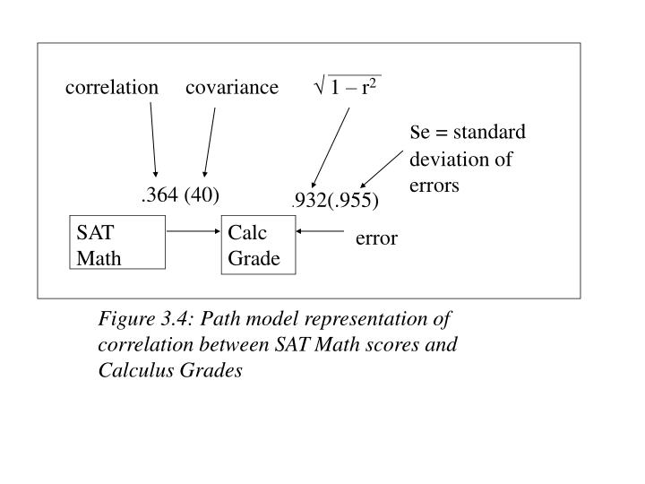 correlation     covariance