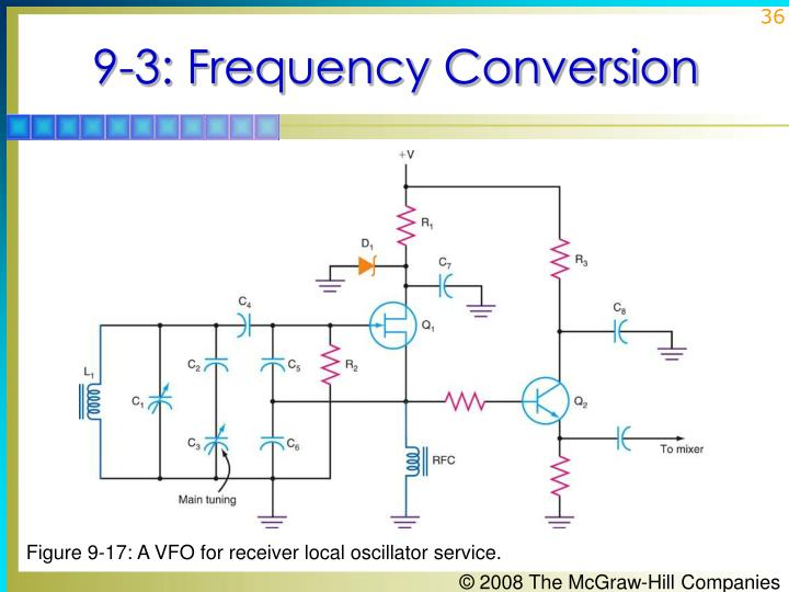 9-3: Frequency Conversion