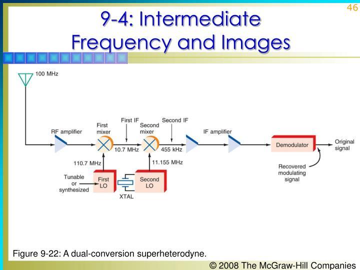 9-4: Intermediate