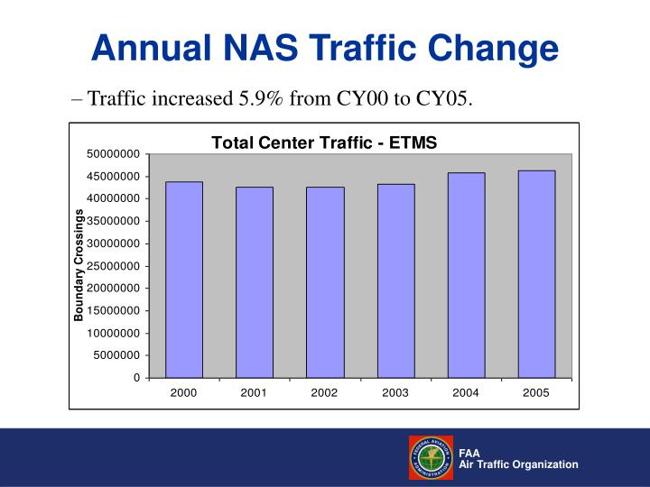 Annual NAS Traffic Change