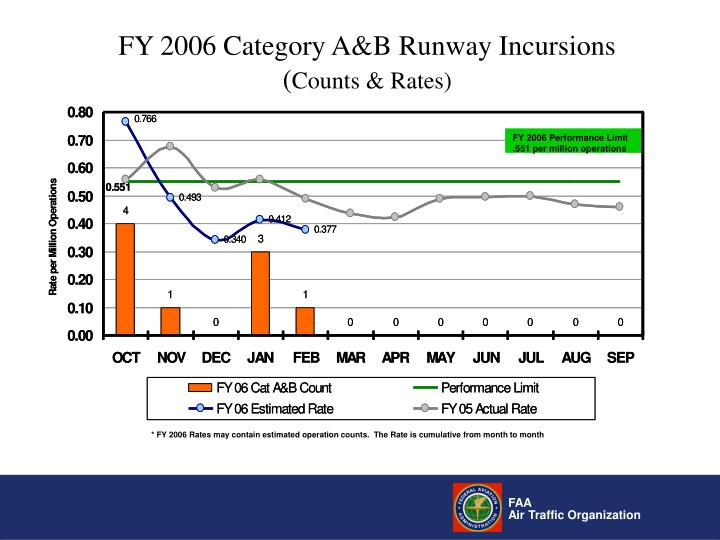 FY 2006 Category A&B Runway Incursions