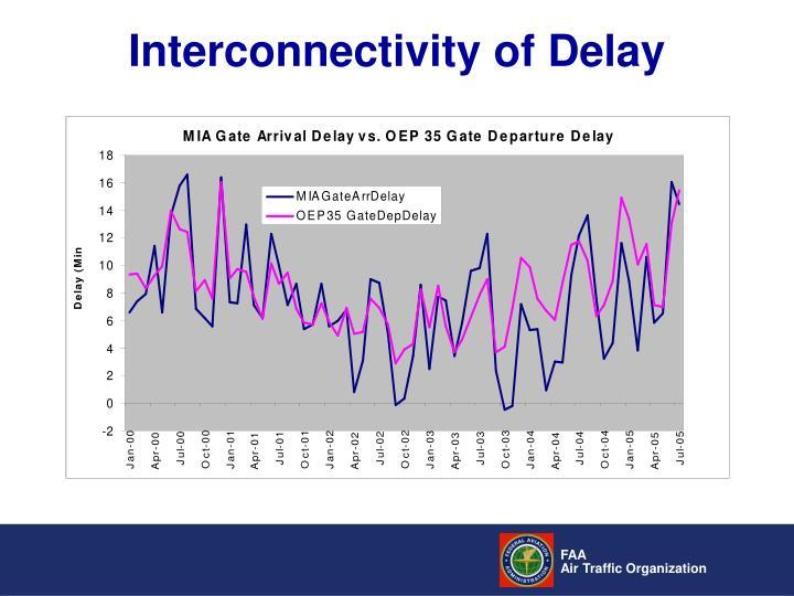 Interconnectivity of Delay