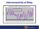 interconnectivity of delay1