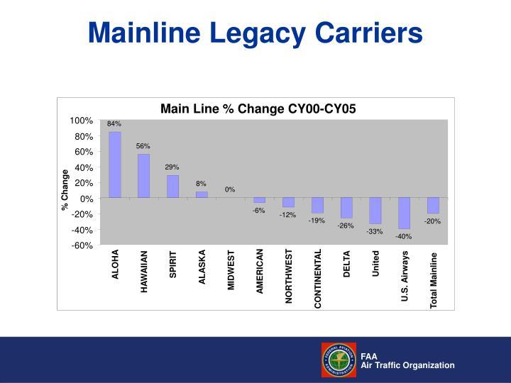 Main Line % Change CY00-CY05