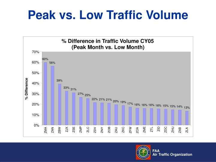 % Difference in Traffic Volume CY05