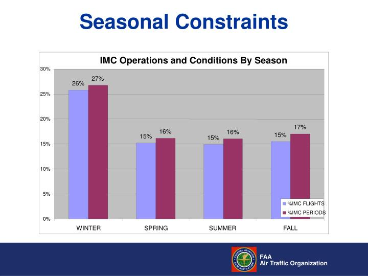 IMC Operations and Conditions By Season