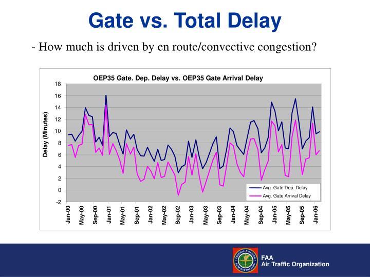 OEP35 Gate. Dep. Delay vs. OEP35 Gate Arrival Delay