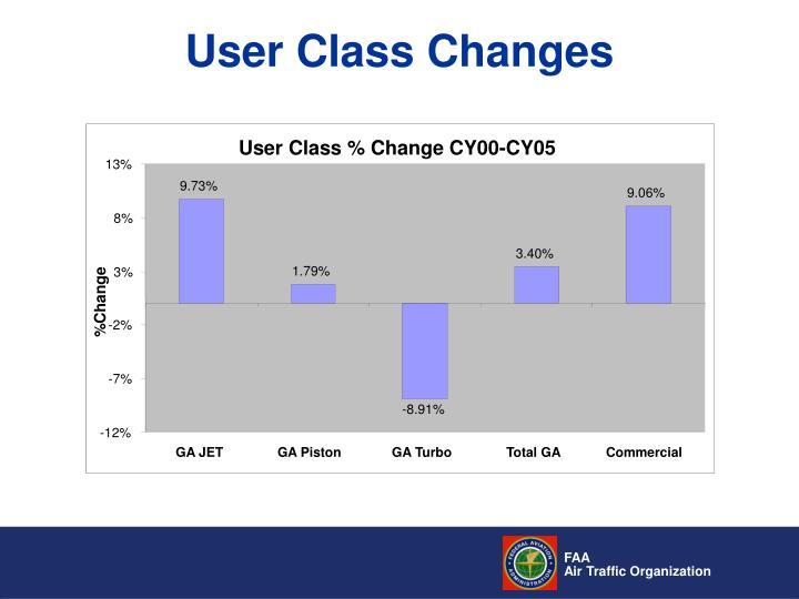 User Class % Change CY00-CY05
