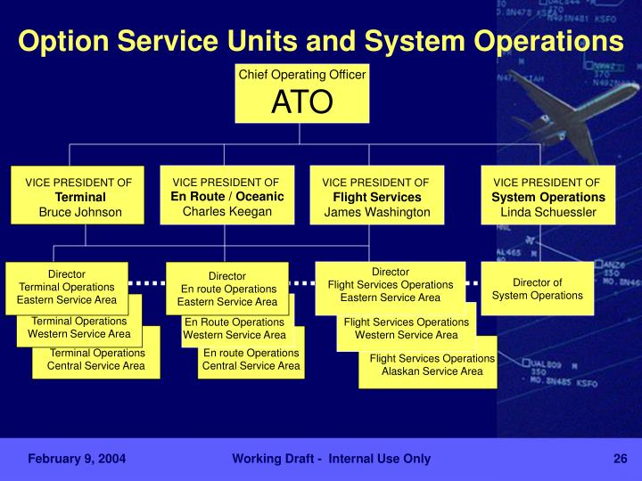 Option Service Units and System Operations