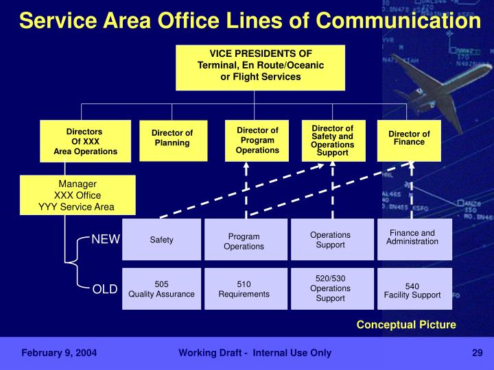 Service Area Office Lines of Communication