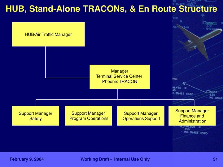 HUB, Stand-Alone TRACONs, & En Route Structure