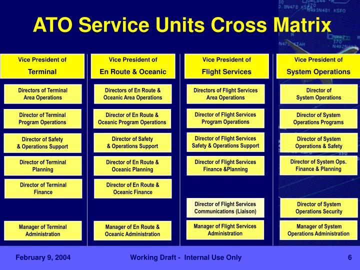 ATO Service Units Cross Matrix