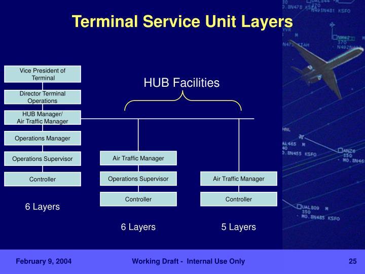 HUB Manager/