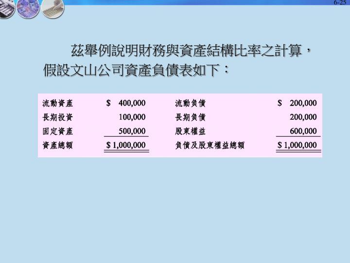 茲舉例說明財務與資產結構比率之計算,假設文山公司資產負債表如下: