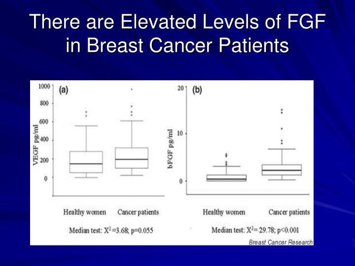 There are Elevated Levels of FGF in Breast Cancer Patients