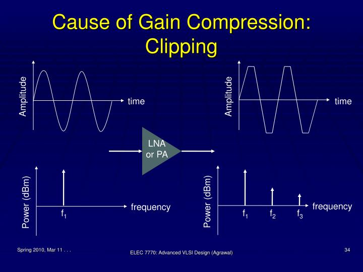 Cause of Gain Compression: Clipping