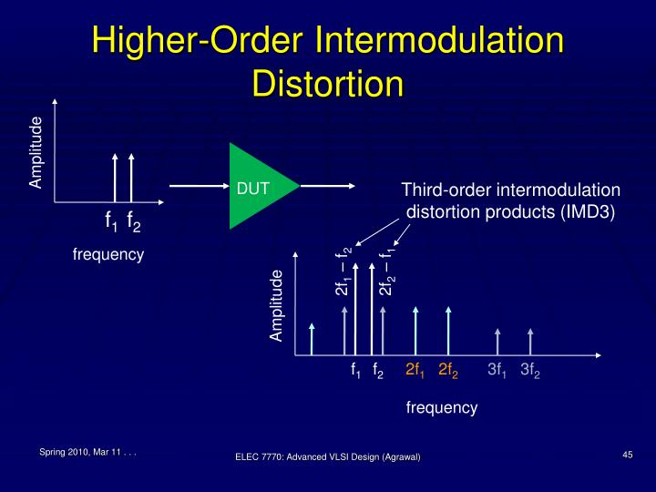 Higher-Order Intermodulation Distortion