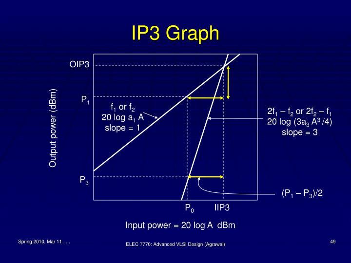 IP3 Graph