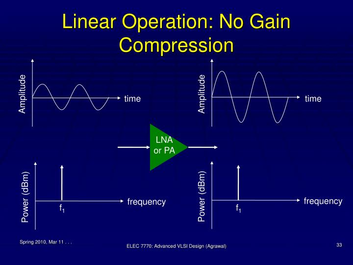 Linear Operation: No Gain Compression