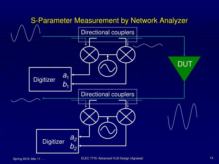 S-Parameter Measurement by Network Analyzer