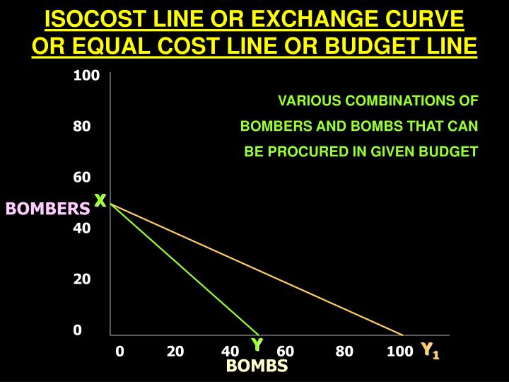 ISOCOST LINE OR EXCHANGE CURVE