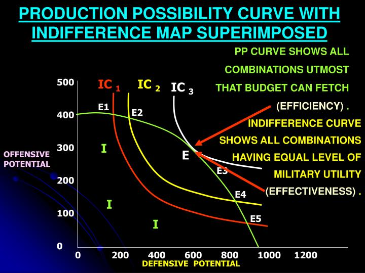 PRODUCTION POSSIBILITY CURVE WITH INDIFFERENCE MAP SUPERIMPOSED