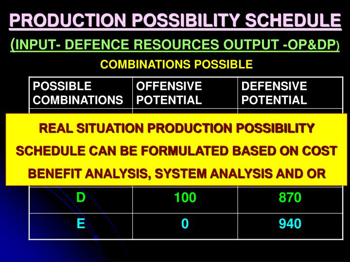 PRODUCTION POSSIBILITY SCHEDULE